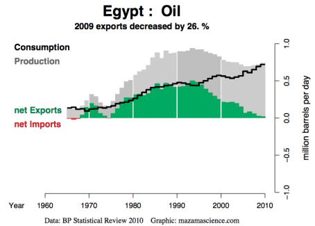 Egypts økonomi