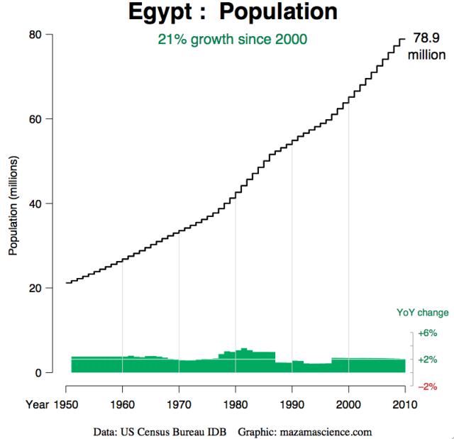 Egypts økonomi2
