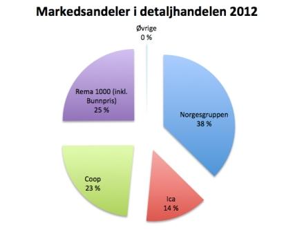 markedsandeler detaljhandel