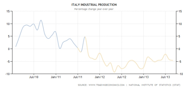 Italy industry