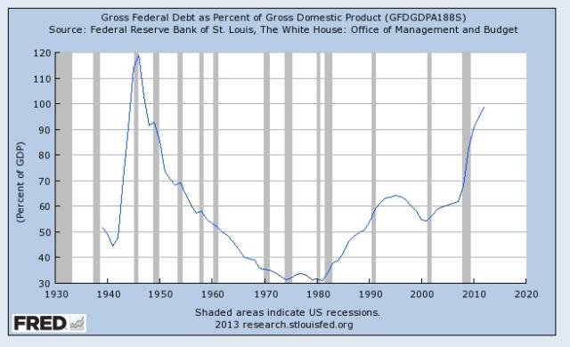 federal debt percent