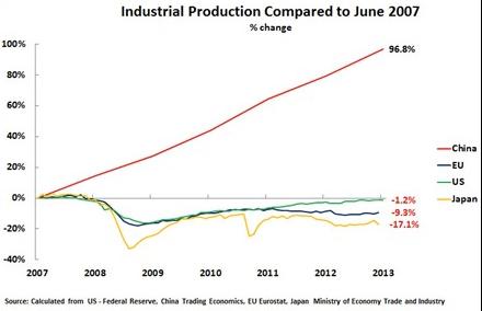 industriproduksjon