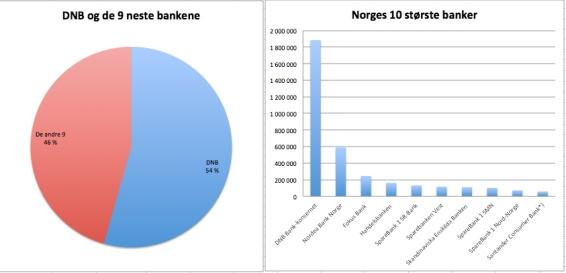 DNB er en gigant sammenliknet med de andre bankene
