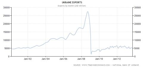 Ukraina eksport